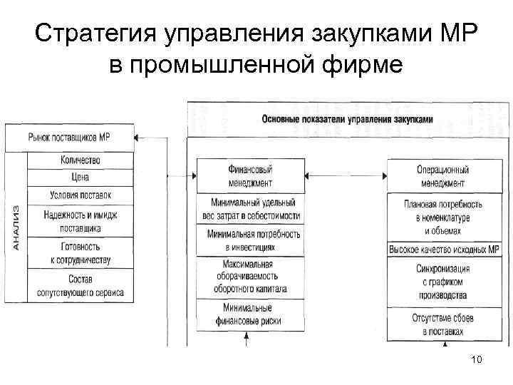 Стратегия управления закупками МР в промышленной фирме       10