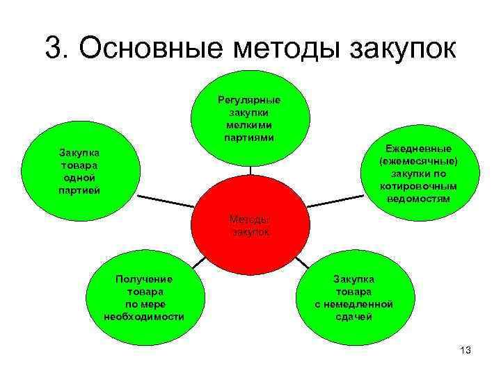 3. Основные методы закупок      Регулярные