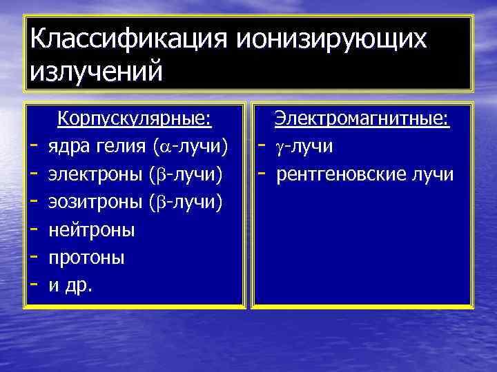 Классификация ионизирующих излучений Корпускулярные:  Электромагнитные: -  ядра гелия ( -лучи)  -