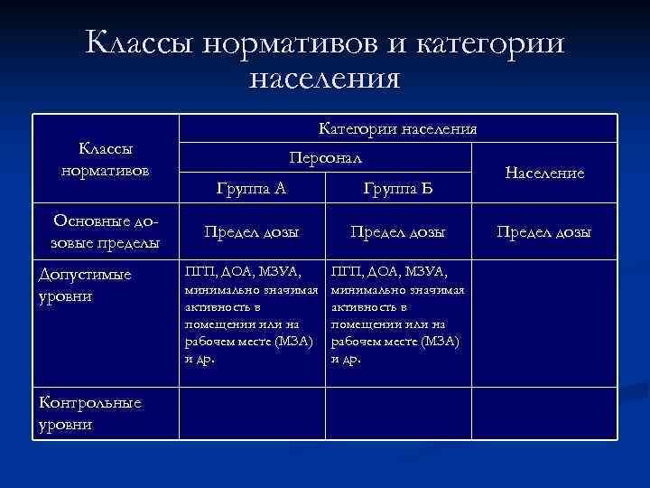 Классы нормативов и категории   населения