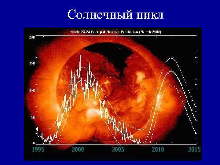 Солнечный цикл