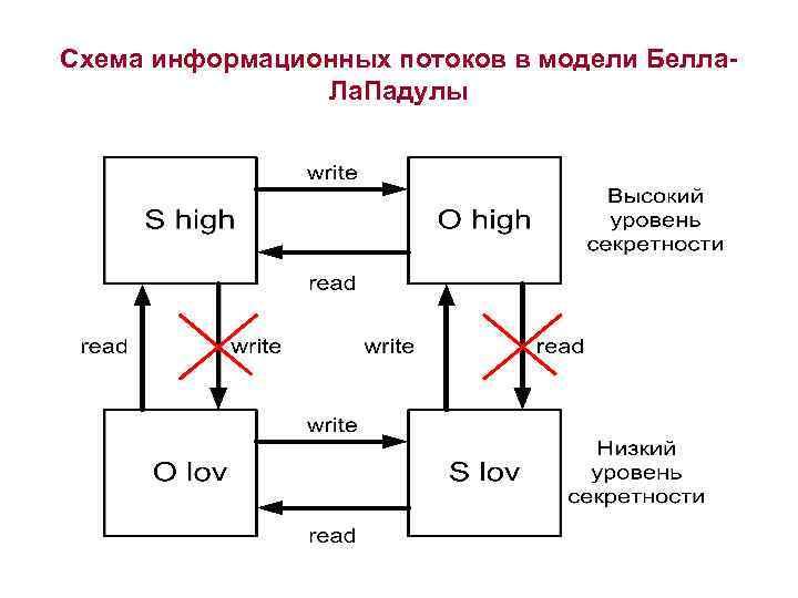 Схема информационных потоков в модели Белла-   Ла. Падулы