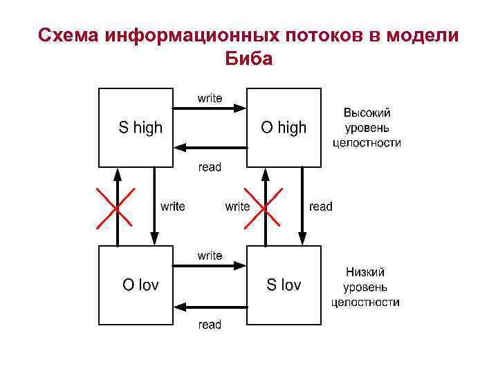 Схема информационных потоков в модели   Биба