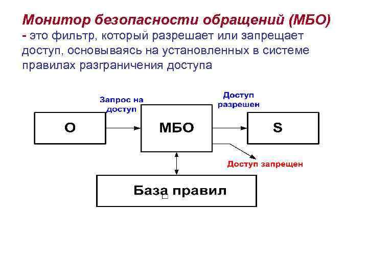 Монитор безопасности обращений (МБО) - это фильтр, который разрешает или запрещает доступ, основываясь на
