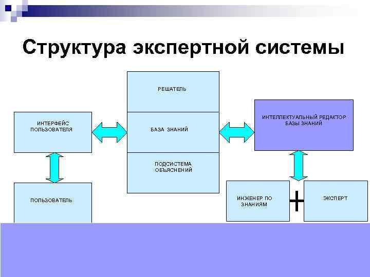 Структура экспертной системы        РЕШАТЕЛЬ