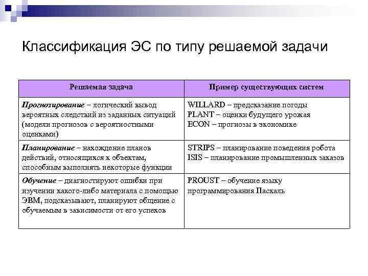 Классификация ЭС по типу решаемой задачи   Решаемая задача