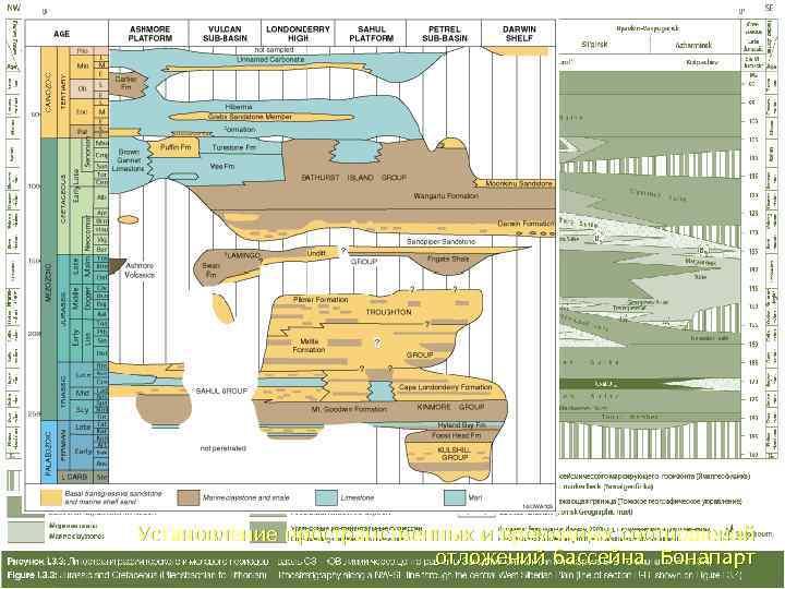 Установление пространственных и временных соотношений      отложений бассейна Бонапарт