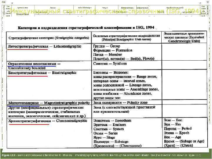 Международный стратиграфическаий справочник (ISG, 1994):