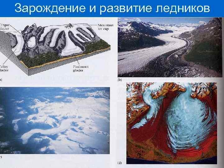 Зарождение и развитие ледников