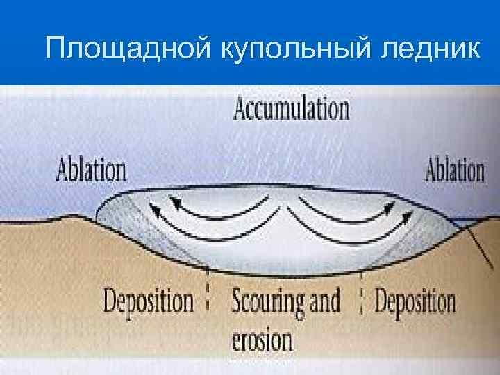 Площадной купольный ледник
