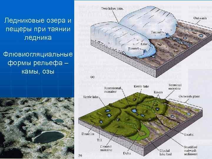 Ледниковые озера и пещеры при таянии ледника Флювиогляциальные формы рельефа – камы, озы