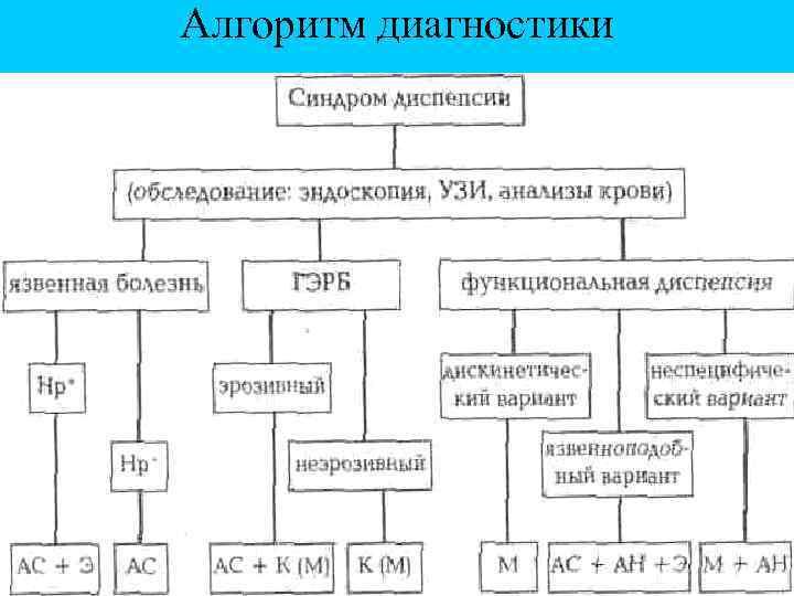 Алгоритм диагностики
