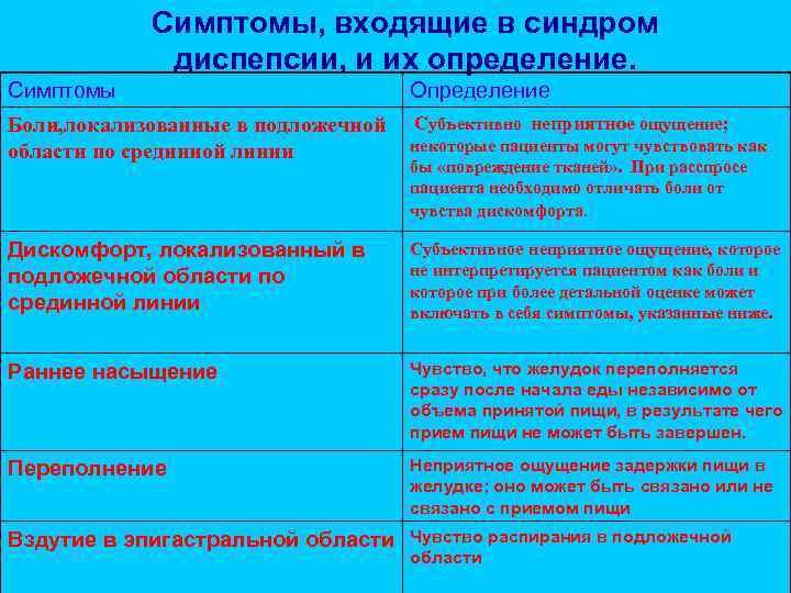 Симптомы, входящие в синдром   диспепсии, и их определение. Симптомы