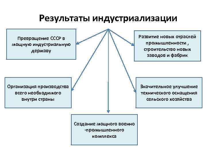 Результаты индустриализации  Превращение СССР в      Развитие
