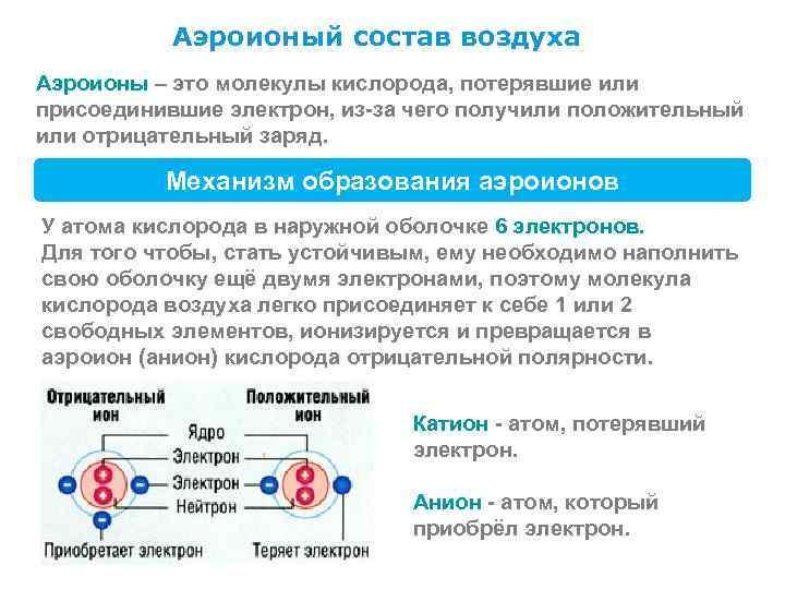 Аэроионый состав воздуха Аэроионы – это молекулы кислорода, потерявшие или присоединившие электрон,
