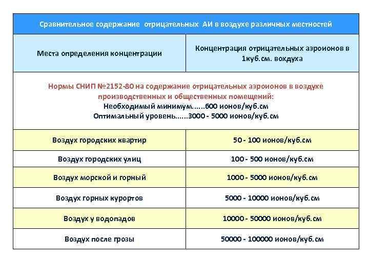 Сравнительное содержание отрицательных АИ в воздухе различных местностей    Концентрация отрицательных аэроионов