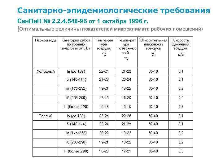 Санитарно-эпидемиологические требования Сан. Пи. Н № 2. 2. 4. 548 -96 от 1 октября