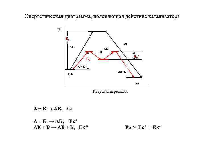 Энергетическая диаграмма, поясняющая действие катализатора   E   Еа