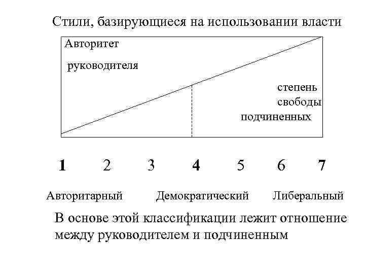 Стили, базирующиеся на использовании власти  Авторитет руководителя    степень