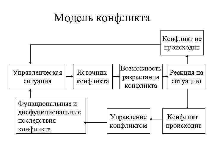 Модель конфликта     Конфликт не