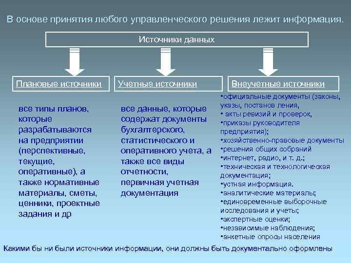 В основе принятия любого управленческого решения лежит информация.      Источники