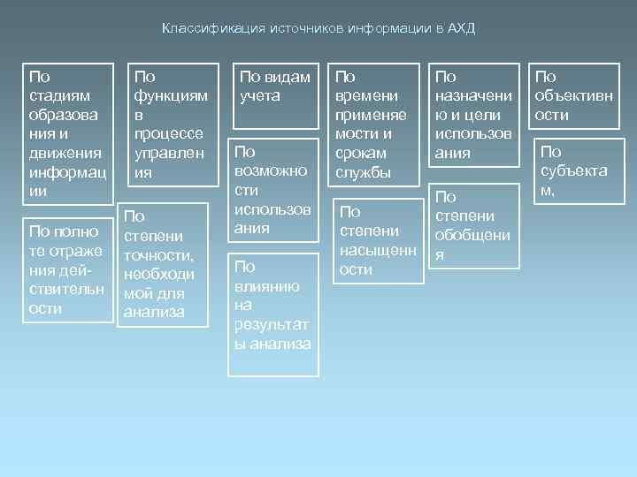 Классификация источников информации в АХД  По  По видам
