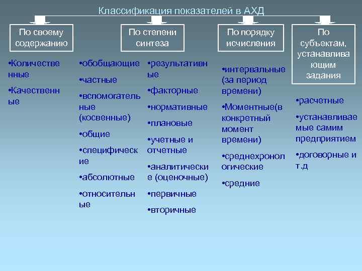 Классификация показателей в АХД  По своему   По степени