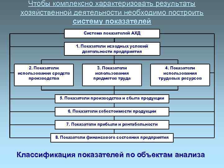 Чтобы комплексно характеризовать результаты хозяйственной деятельности необходимо построить    систему