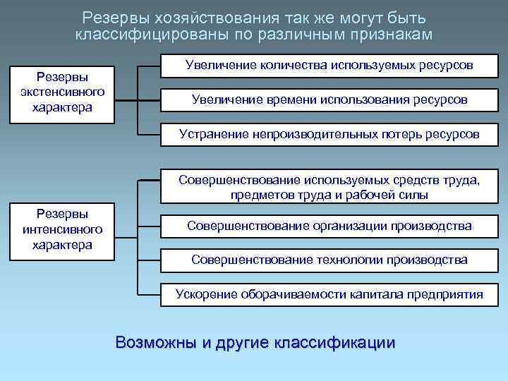 Резервы хозяйствования так же могут быть   классифицированы по различным