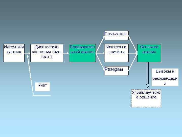Показатели  Источники Диагностика Предварител  Факторы и  Основной