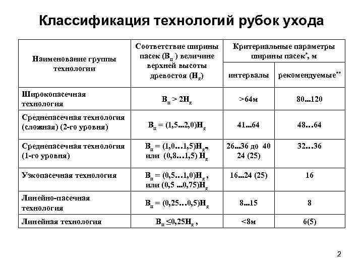 Классификация технологий рубок ухода     Соответствие ширины Критериальные параметры