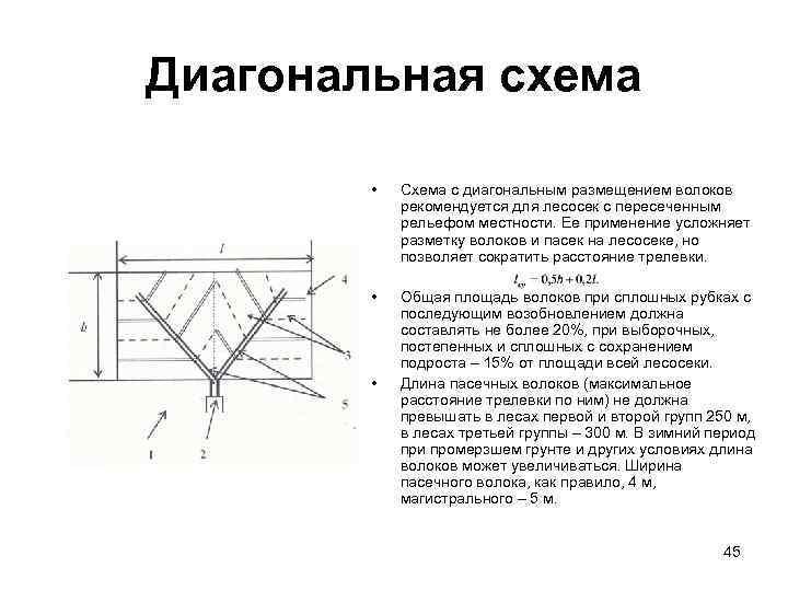 Диагональная схема  •  Схема с диагональным размещением волоков   рекомендуется для