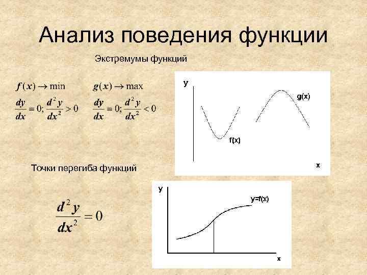 Анализ поведения функции   Экстремумы функций Точки перегиба функций