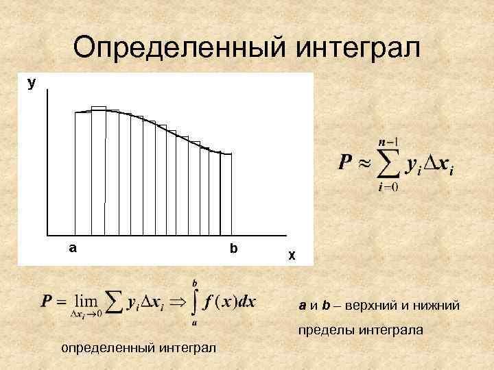 Определенный интеграл     a и b – верхний и нижний