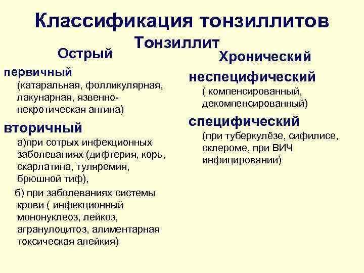 Классификация тонзиллитов    Тонзиллит   Острый