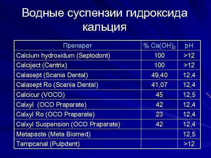 Водные суспензии гидроксида  кальция    Препарат   % Са(ОН)2