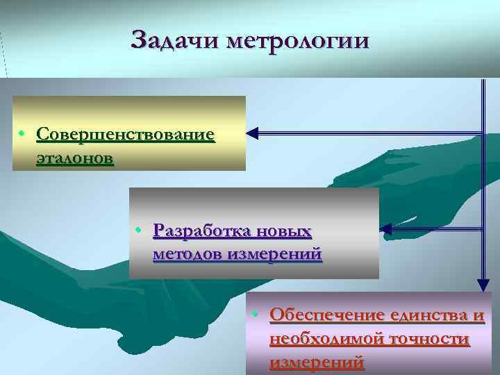 Задачи метрологии  • Совершенствование  эталонов    •