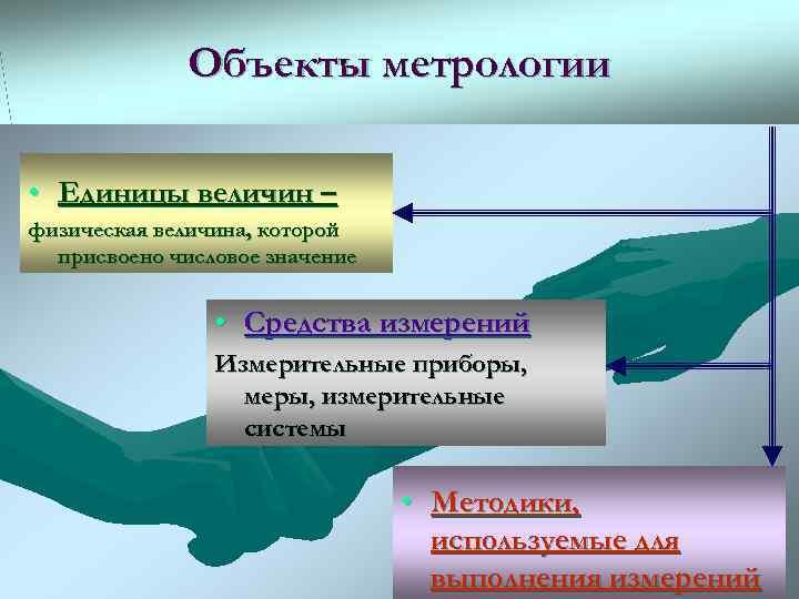 Объекты метрологии  • Единицы величин – физическая величина, которой