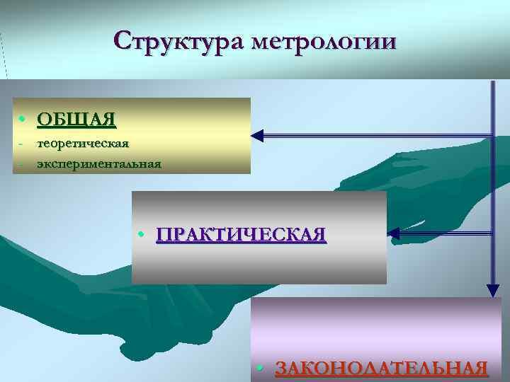Структура метрологии  • ОБЩАЯ - теоретическая - экспериментальная