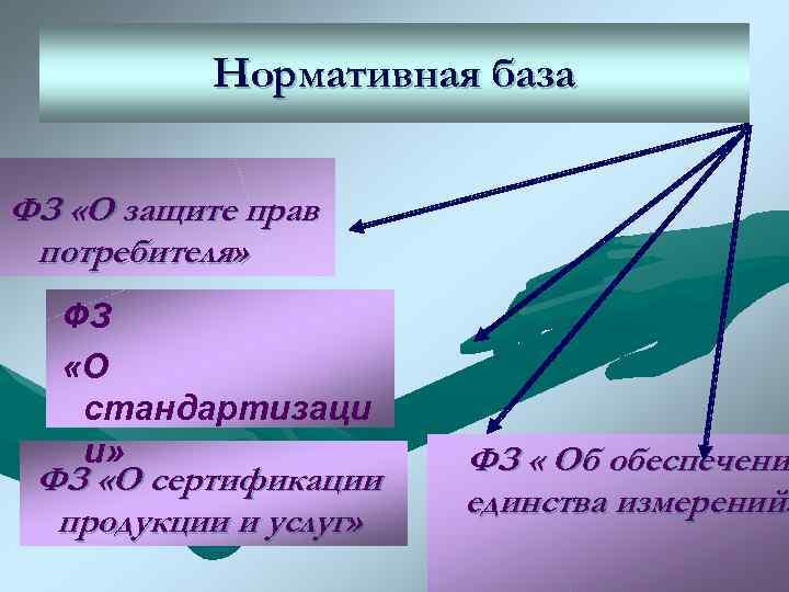 Нормативная база  ФЗ «О защите прав потребителя»  ФЗ  «О