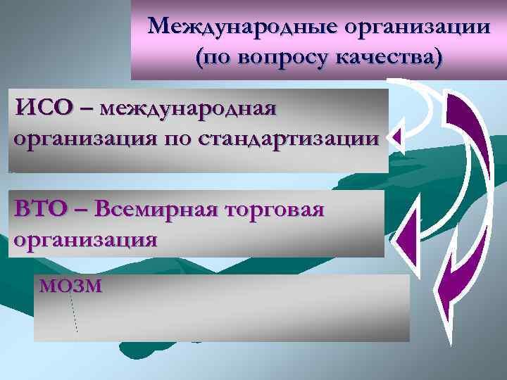 Международные организации   (по вопросу качества) ИСО – международная организация