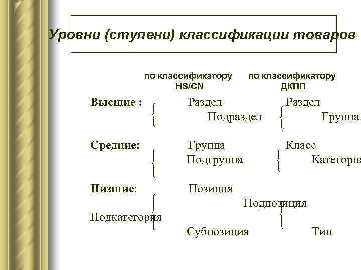 Уровни (ступени) классификации товаров   по классификатору    HS/CN