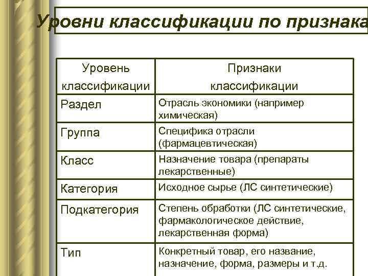 Уровни классификации по признака  Уровень   Признаки  классификации  Раздел