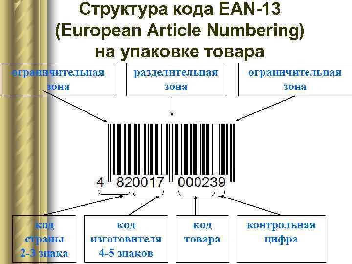 Структура кода EAN-13  (European Article Numbering)  на упаковке товара