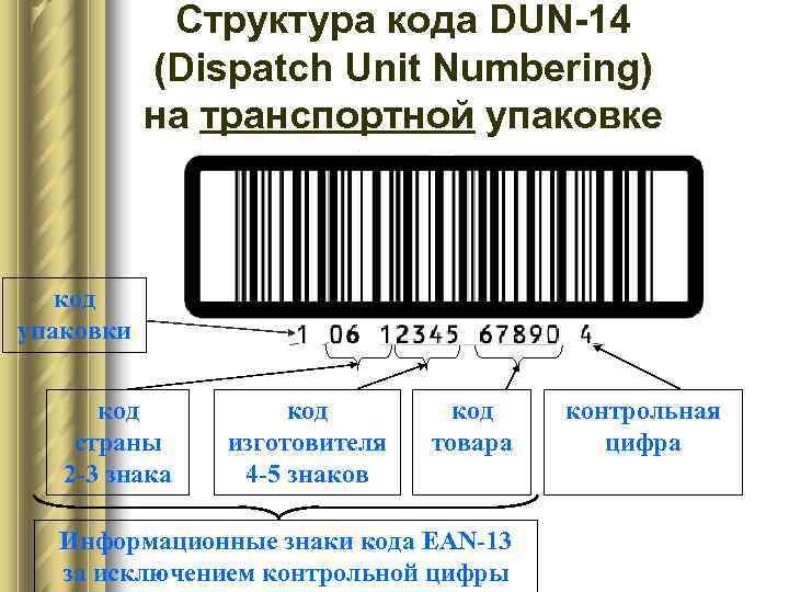 Структура кода DUN-14  (Dispatch Unit Numbering)  на транспортной упаковке