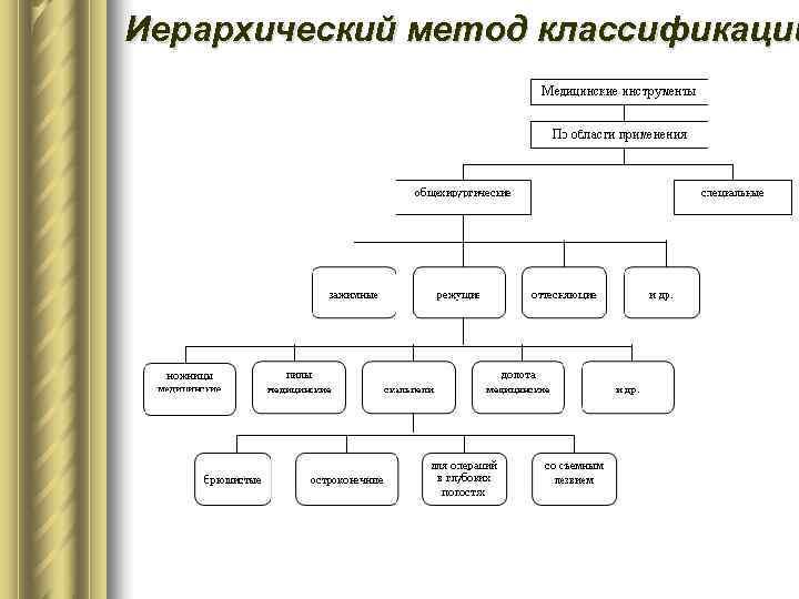 Иерархический метод классификации