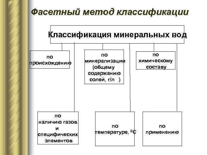 Фасетный метод классификации  Классификация минеральных вод  по происхождению минерализации  химическому