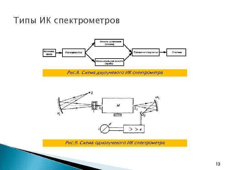Типы ИК спектрометров    Рис. 8. Схема двулучевого ИК спектрометра