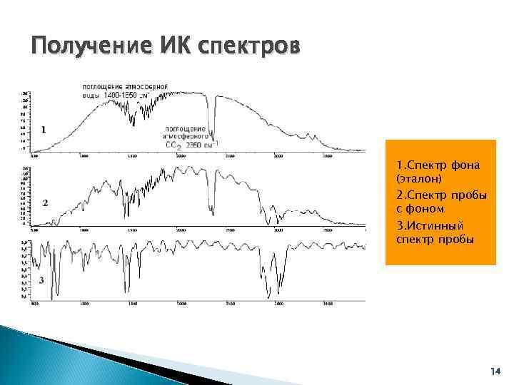 Получение ИК спектров     1. Спектр фона