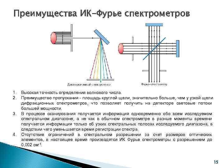 Преимущества ИК-Фурье спектрометров 1.  Высокая точность определения волнового числа. 2.  Преимущество пропускания